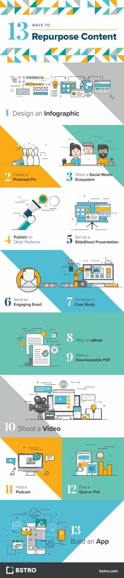 bstro-repurpose-content-infographic