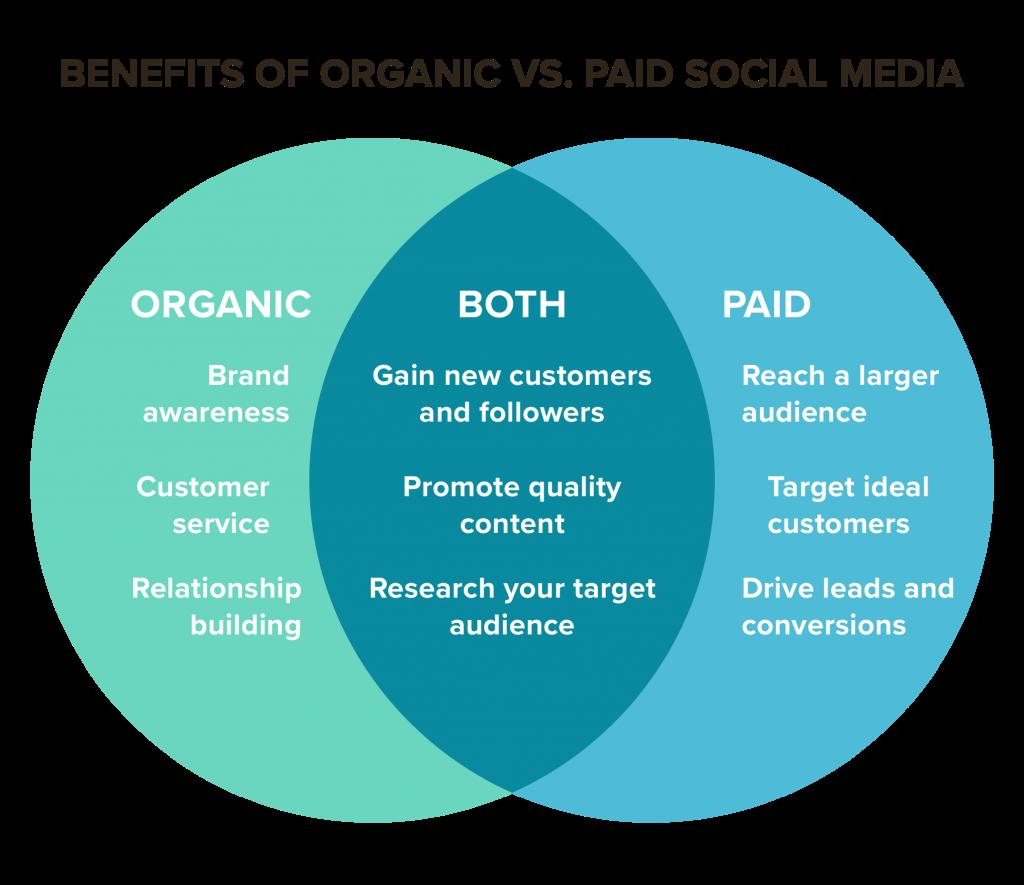 Benefits of Organic vs. Paid Social Media